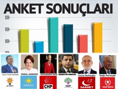 24 Haziran seçimleri için son anketler neyi gösteriyor? İşte anket sonuçları…