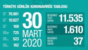Türkiye'de corona virüsten can kaybı 168'e çıktı