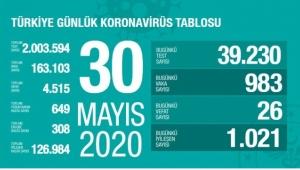 Türkiye'de 26 yeni can kaybı