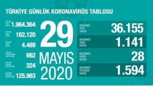 Türkiye'de 28 yeni can kaybı