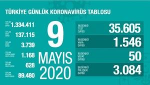 Türkiye'de corona virüs: Can kaybı 50