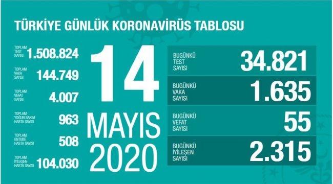 Türkiye'de corona virüs: Can kaybı 55 Arttı