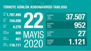Türkiye'de corona virüs'den 27 yeni can kaybı