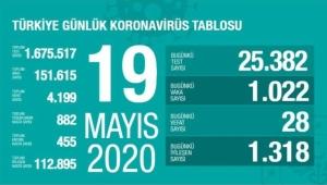 Türkiye'de corona virüsten 28 can kaybı