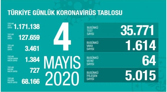Türkiye'de corona virüsten can kaybı 64 artarak 3 bin 461 oldu