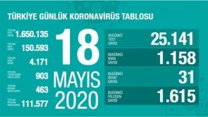 Türkiye'de corona virüsten son 24 saatte 31 can kaybı