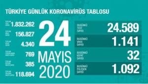 Türkiye'de corona virüsten son 24 saatte 32 can kaybı