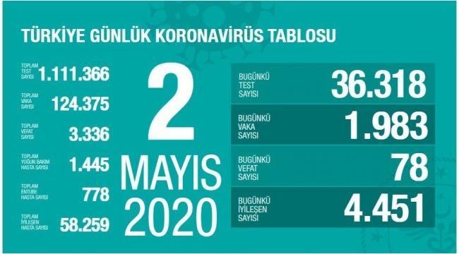 Türkiye'de son 24 saatte 78 can kaybı