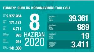 Turkiye'de Son 24 Saatte 19 Can Kaybı