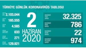 Türkiye'de Son 24 Saatte Can Kaybı 22 Oldu