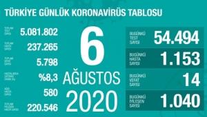6 Ağustos koronavirüs tablosu! Vaka, ölü sayısı ve son durum açıklandı