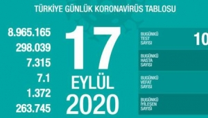 24 saatte korona virüsten 66 kişi hayatını kaybetti