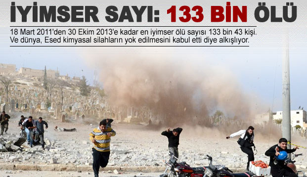 Suriye'de 133 bin kişi öldü